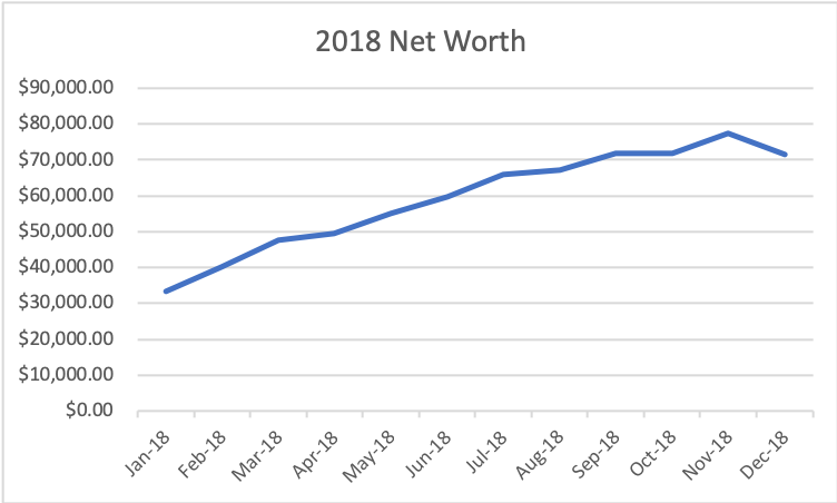 2018 Net Worth Chart
